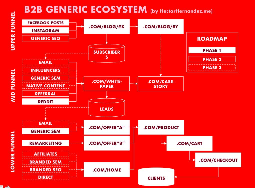 B2B Digital Ecosystem