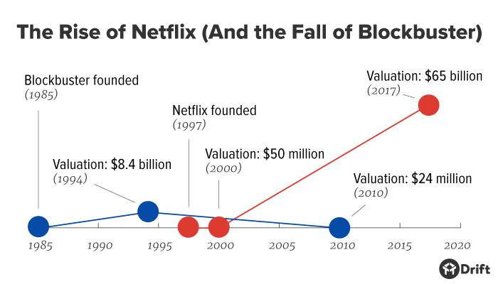 Netflix Versus Blockbuster