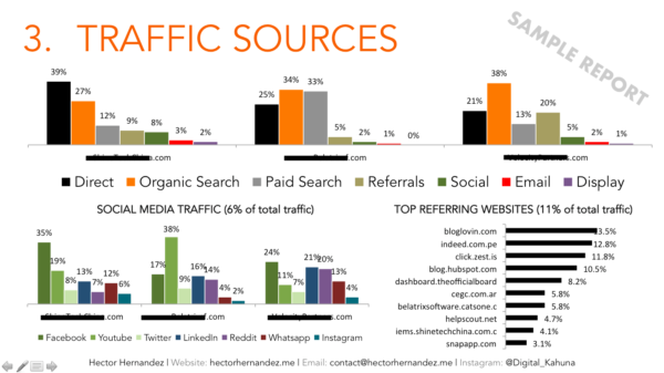 Traffic Sources by Hector Hernandez Digital Kahuna